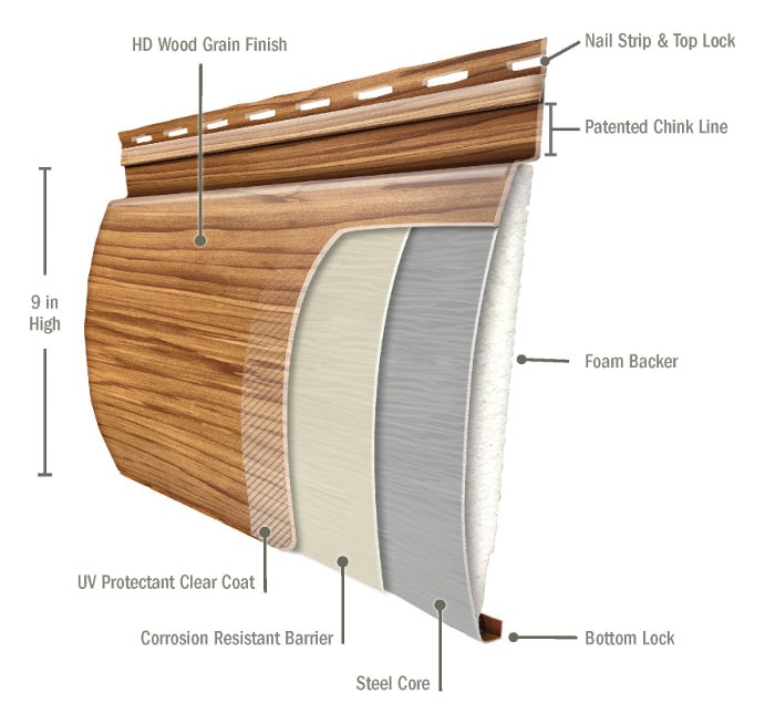 Choose Durable Steel Log Siding Trulog Siding